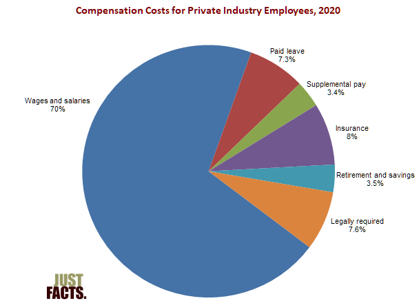 Employer Hourly Costs for Private Industry Employees
