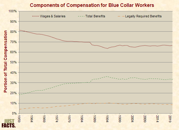 Components of Employee Compensation