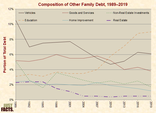 Composition of Other Family Debt