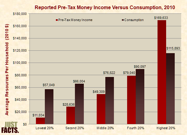 Reported Pre-Tax Money Income Versus Consumption, 2010