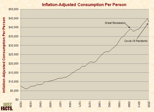 Inflation-Adjusted Consumption Per Person