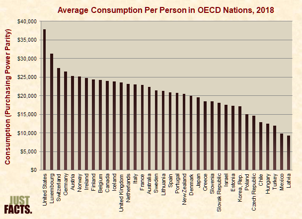 Average Consumption Per Person in OECD Nations