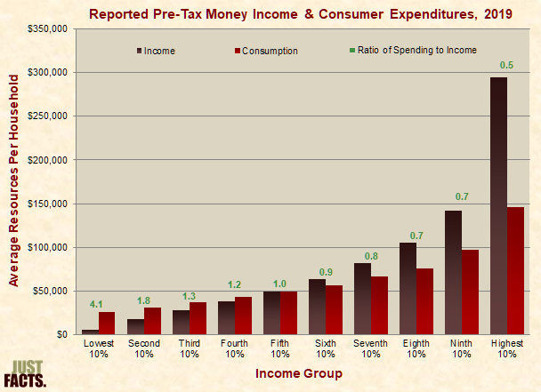 Income & Consumption Levels, and Rate of Consumption to Income