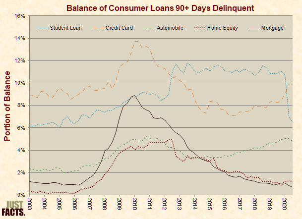Balance of Consumer Loans 90+ Days Delinquent
