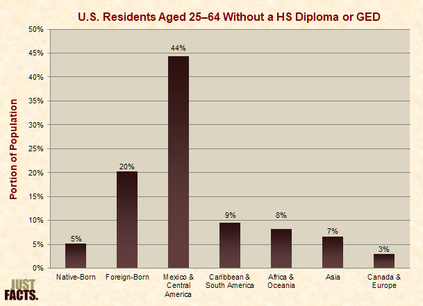 U.S. Residents Aged 25–64 Without a HS Diploma or GED