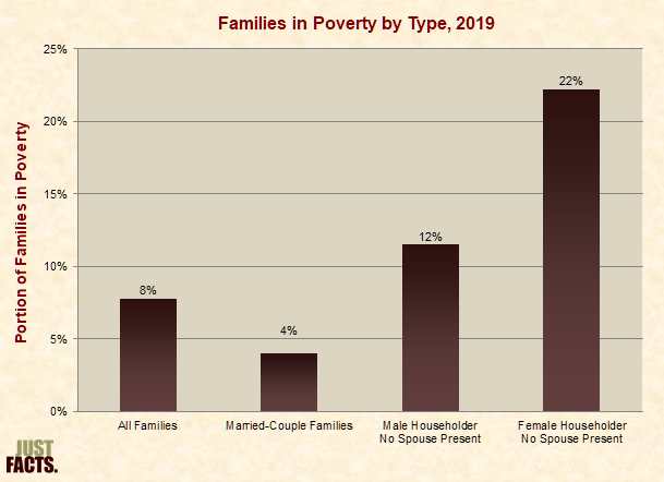Families in Poverty by Type