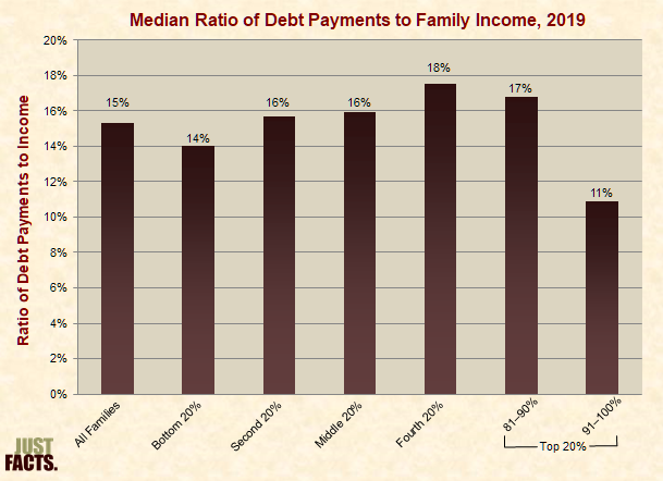 Median Ratio of Debt Payments to Family Income