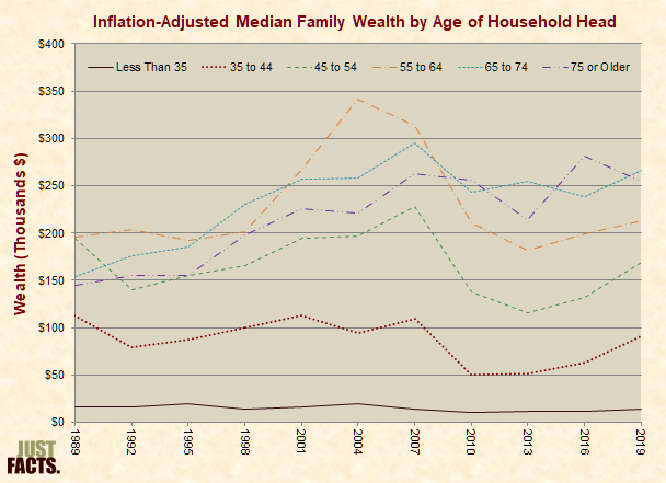 Inflation-Adjusted Median Family Wealth by Age Group