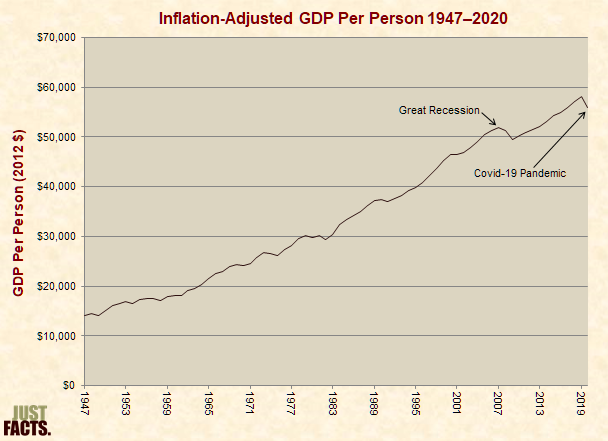 U.S. Inflation-Adjusted GDP Per Capita