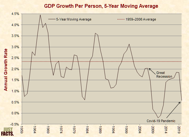 Inflation-Adjusted GDP Growth Beyond Population Growth, 10-Year Moving Average