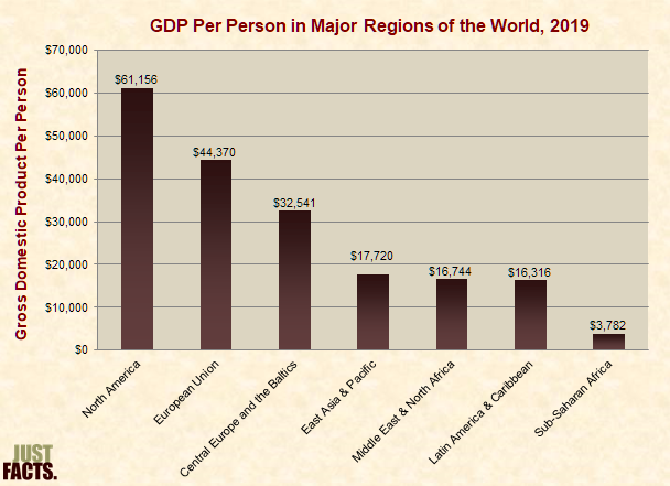 GDP Per Person in Major Regions of the World