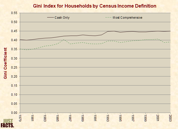 Gini Index for Households by Census Income Definition