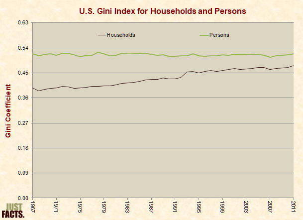 Gini Index for Households and Persons