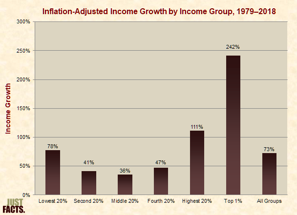 Inflation-Adjusted Income Growth by Income Group