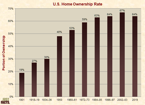 U.S. Home Ownership Rate