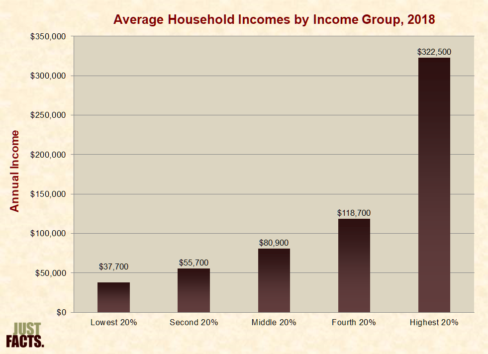 Income, Wealth, and Poverty – Just Facts
