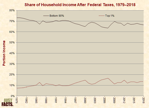 Share of Household Income After Federal Taxes