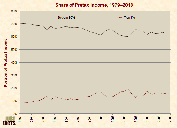 Share of Pretax Income