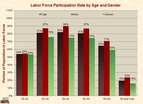 Labor Force Participation Rate by Age and Gender