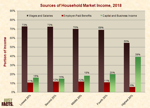 Sources of Household Market Income