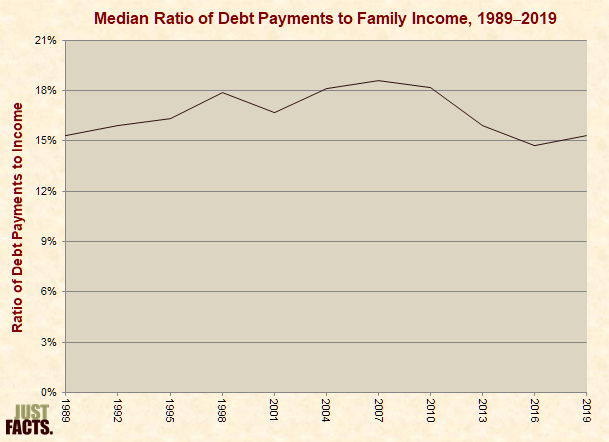 Median Ratio of Family Debt Payments to Income