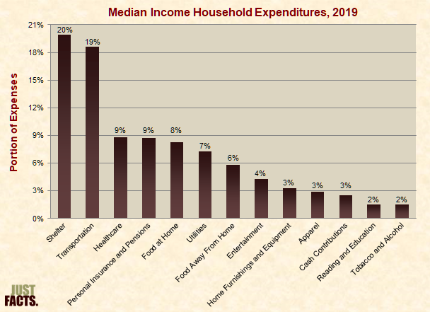 Median Income Household Expenditures