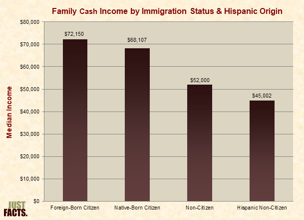 Family Cash Income by Immigration Status & Hispanic Origin