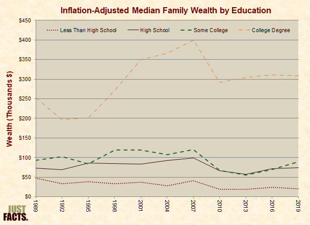 Inflation-Adjusted Median Wealth by Education