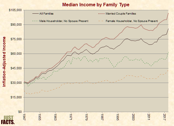 Inflation-Adjusted Median Income by Family Type