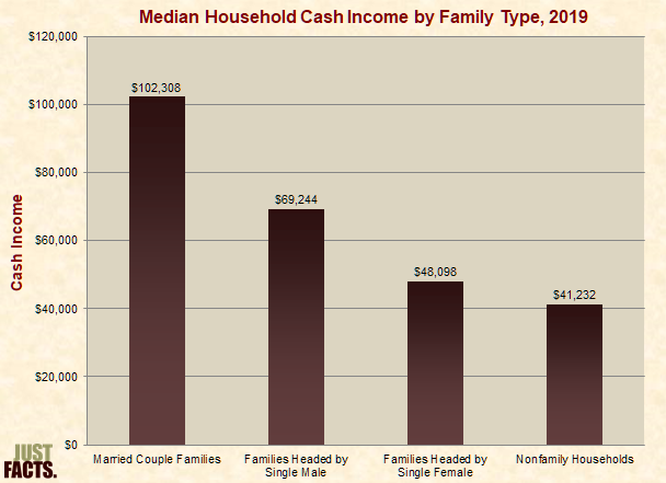 Median Household Cash Income by Marital Status