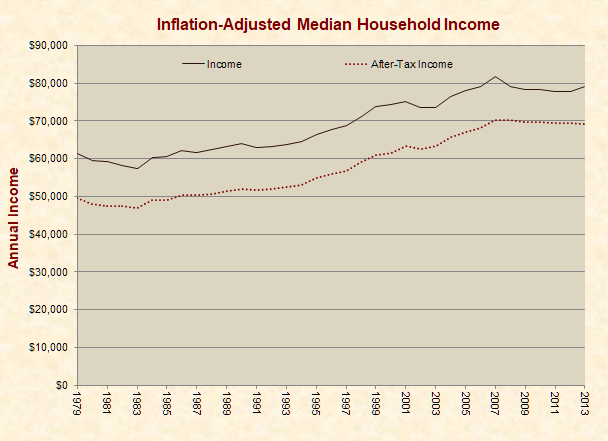 Inflation-Adjusted Median Household Income