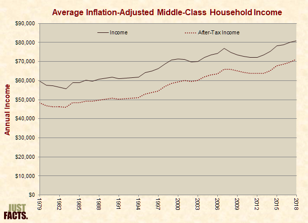 Average Inflation-Adjusted Middle-Class Household Income