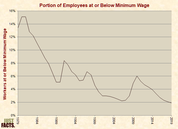 Portion of Hourly Workers at or Below Minimum Wage