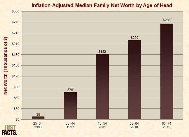 Inflation-Adjusted Median Family Net Worth by Age of Head