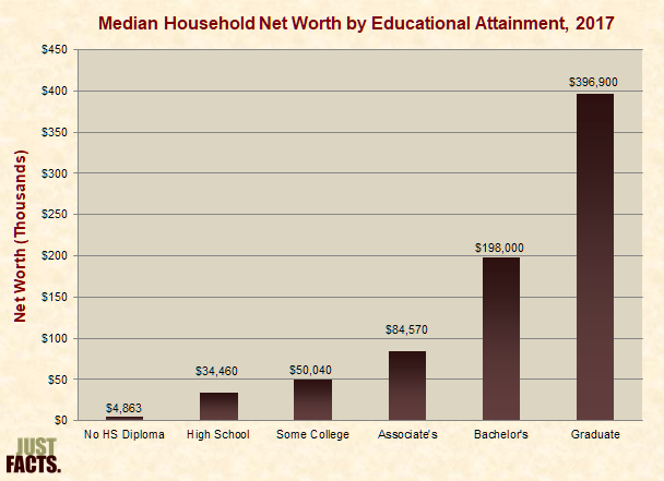 Median Net Worth by Educational Attainment