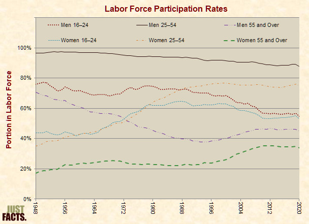 Labor Force Participation Rates