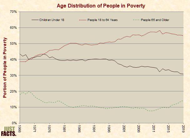 Age Distribution of People in Poverty