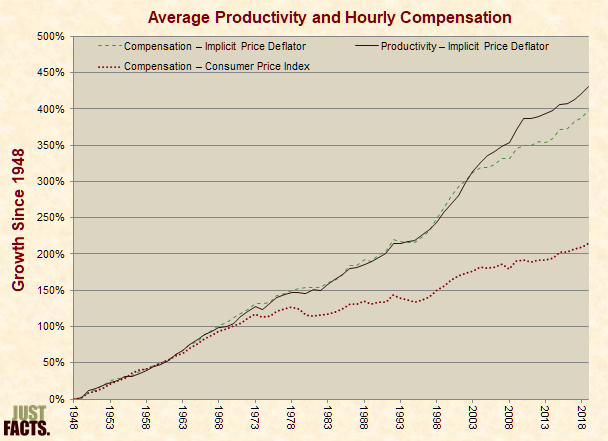 Average Productivity and Hourly Compensation