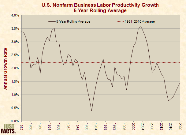 U.S. Nonfarm Business Labor Productivity Growth 5-Year Rolling Average
