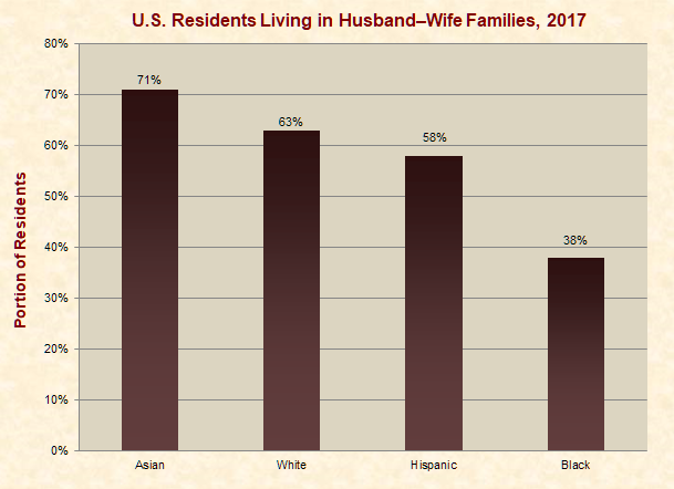 U.S. Residents Living in Homes with Married Couples