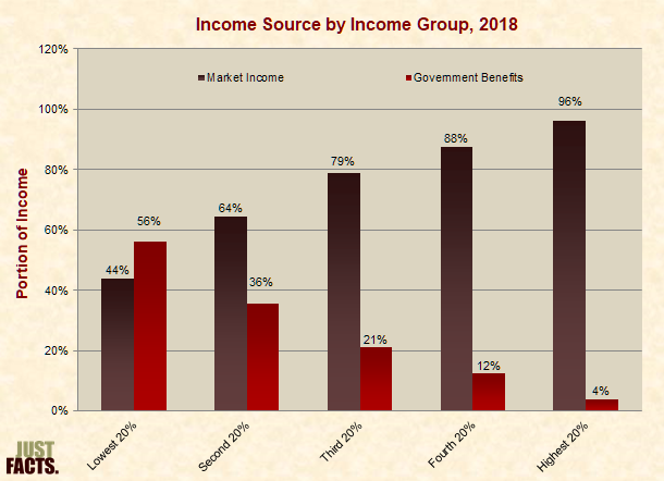 Income Source by Income Group
