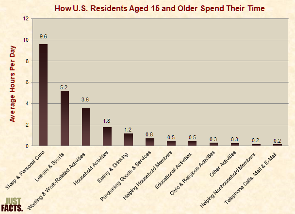 How U.S. Residents Spend Their Time
