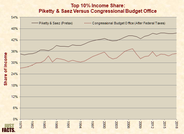 Top 10% Income Share: Piketty & Saez Versus Congressional Budget Office