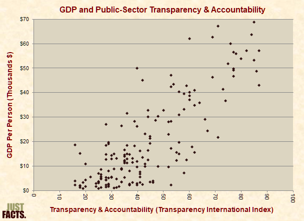 GDP Per Person and Public-Sector Transparency & Accountability