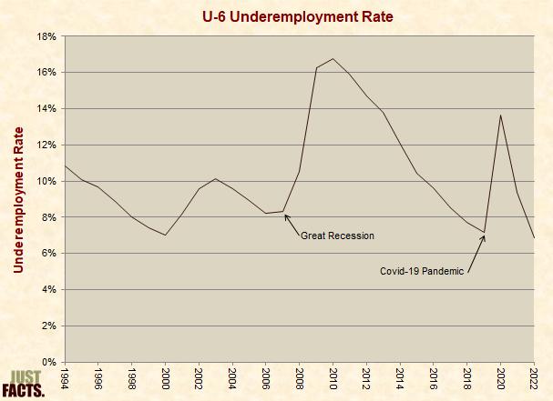 U-6 Underemployment Rate