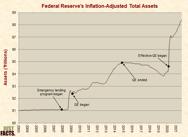 Federal Reserve Bank Total Assets