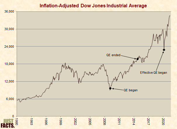 Inflation-Adjusted Dow Jones Industrial Average