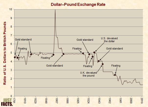 Dollar–Pound Exchange Rate