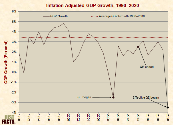 Inflation-Adjusted GDP Growth
