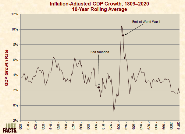 Inflation-Adjusted GDP Growth, 10-Year Rolling Average